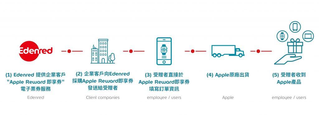 圖說: Apple Reward即享券流程
